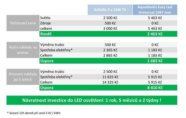 úspora Aquatlantis easy led universal